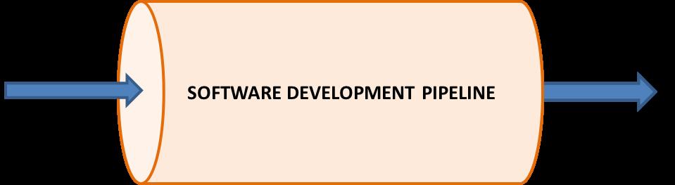 Software development pipeline
