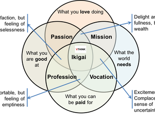 Hello Project Manager. What is your Ikigai?