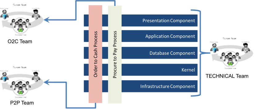 Components and Features of a System
