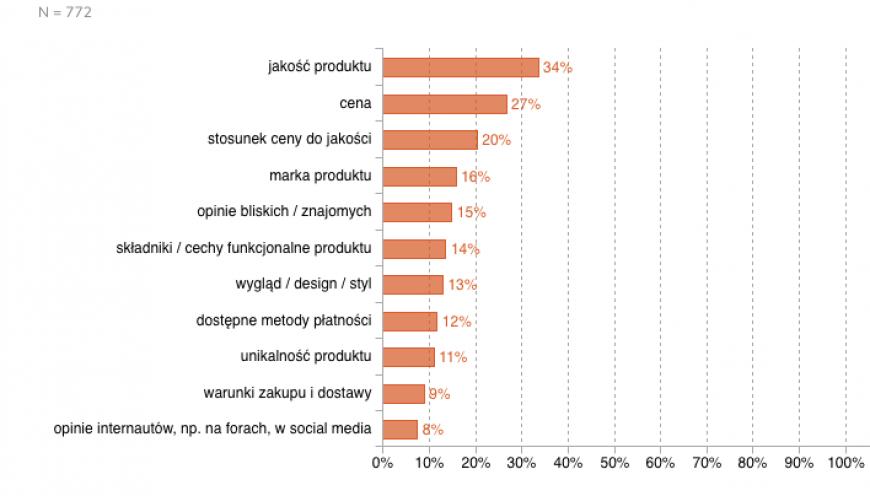 Zwyczaje Zakupy Polaków  back to school - statystyki - AdRetail - wyniki badań