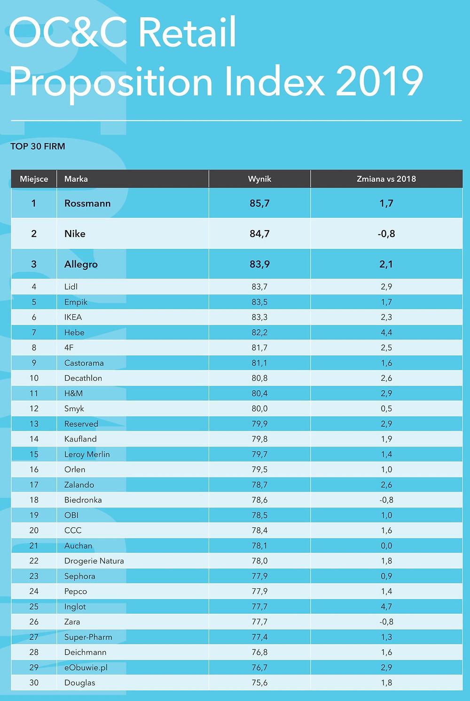top 30 sieci handlowych