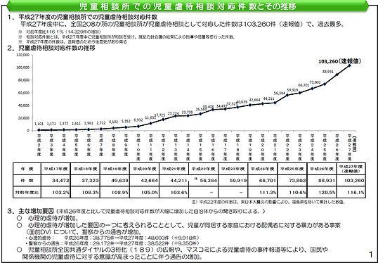 27年度虐待相談件数の推移.jpg