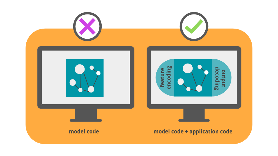 graphic showing model code versus model code plus applications code