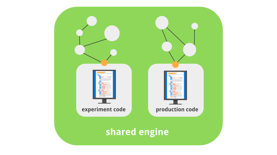 graphic showing shared engine machine learning experiment and production code