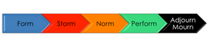 Form-Storm-Norm-Perform-Adjourn/Mourn