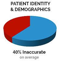 IMG-Chart-DataInaccuracy-ID.jpg