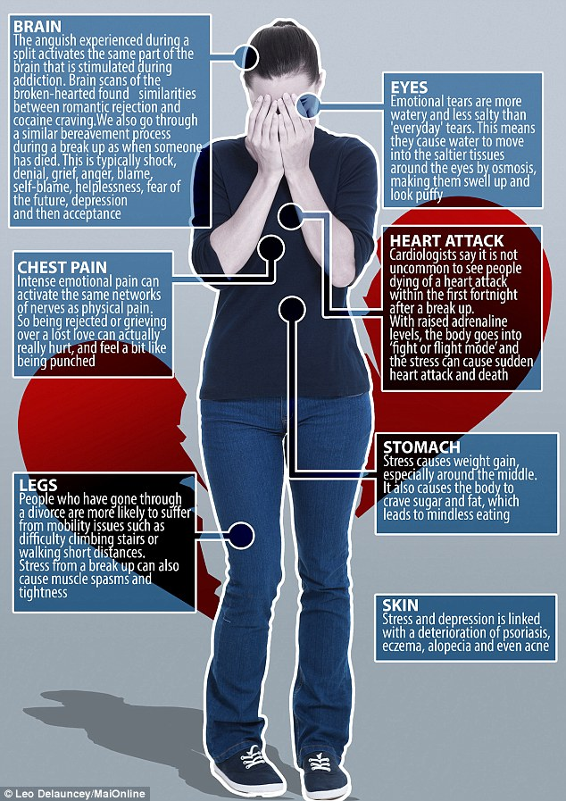 How a break-up affects the body | Heal Your Own Pain