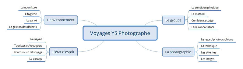 YSVoyages_structure.jpg