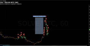 Short buy long buy short sell. Micsoda!?!?! Hatalmas trade :) SOLVE/BTC