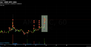 Nincs mit tenni.... 😂🙏 $AMP / $BTC