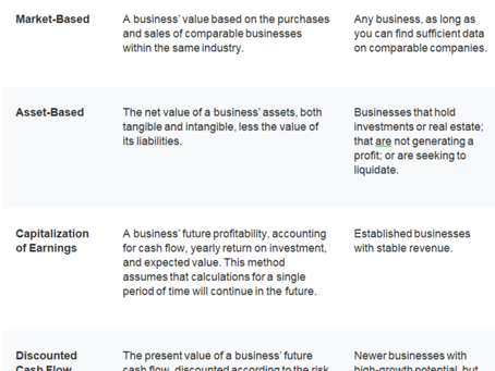 Which Valuation Methods Suit my Business Better?