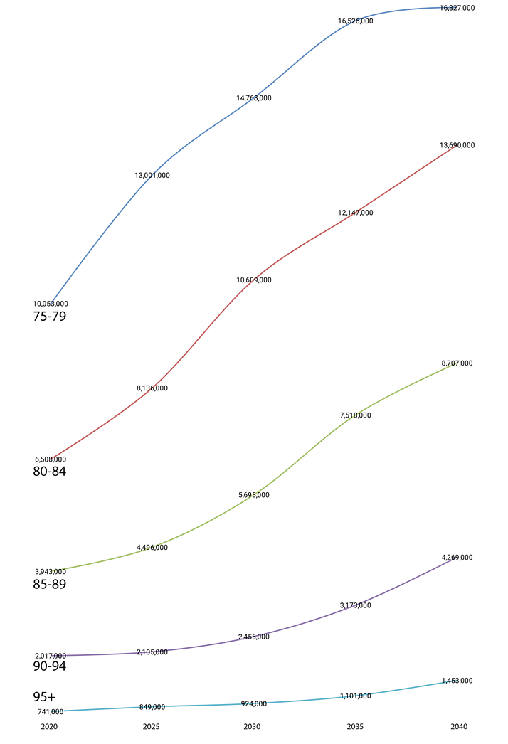 agePopulationGraph_01.png