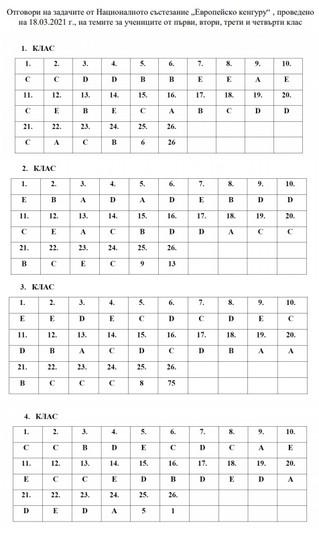 """Национално математическо състезание """" Европейско кенгуру""""- 2020/2021 г. - ОТГОВОРИ"""