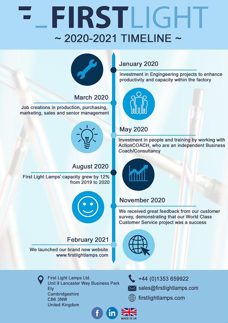 Timeline Newsletter.jpg