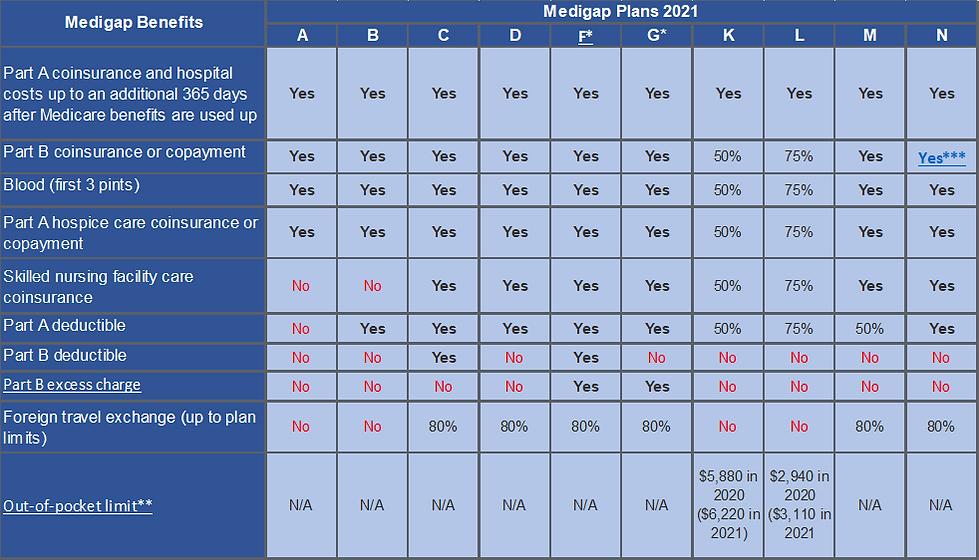 medigaps 2021.png