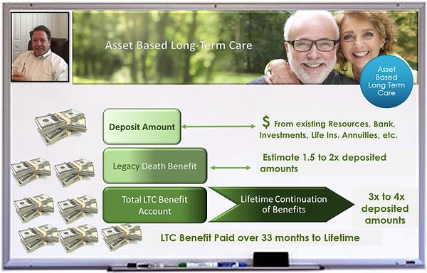 How Asset Base LTC Works.png
