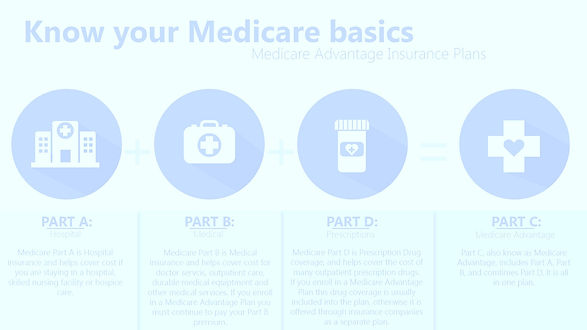 Medicare-Basics-Infographic_edited_edite