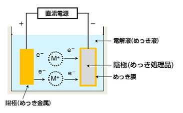 電気メッキと無電解メッキ.jpg