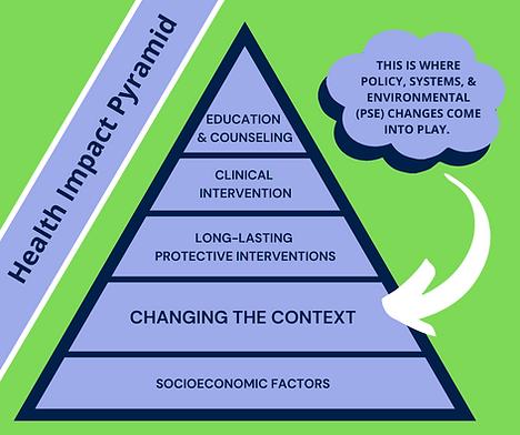 Health Impact Pyramid (1).png