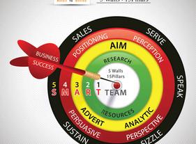 什么是 5 walls · 15 Pillars ? Root Of Marketing by Richer Lock Episode: 1