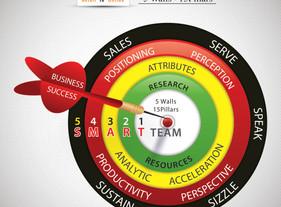 Facebook Marketing - 5 Walls 15 Pillars