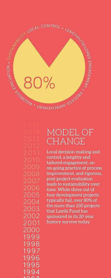 Model of Change for Haiti