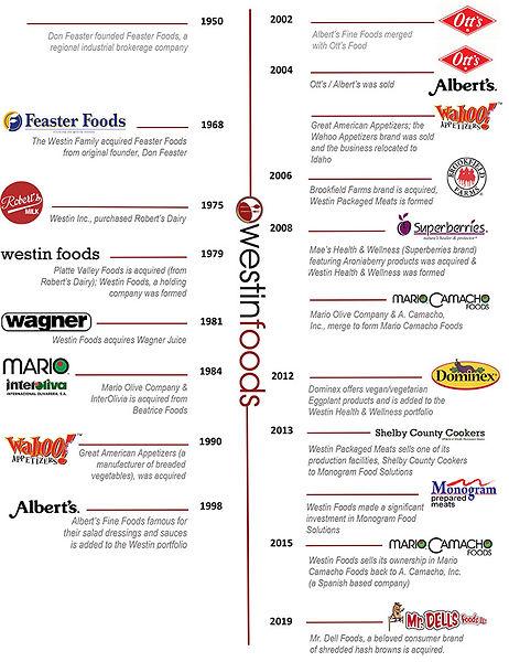 Wesin Foods Timeline