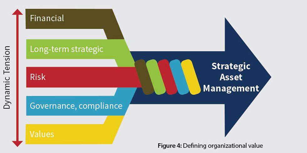 Effective Asset Management