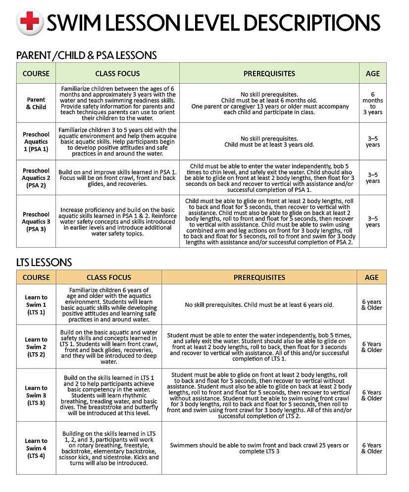 Swim Lesson Placement Descriptions.png