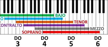 Chuletilla de Clasificación Vocal (Tesitura vocal)