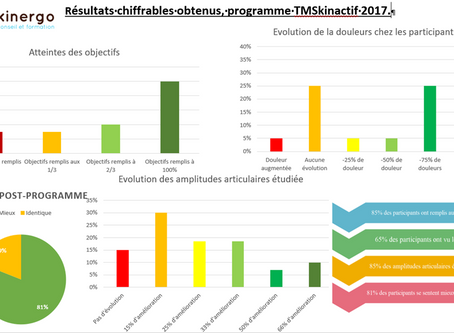 Un programme TMSkinactif qui montre toute son efficacité.