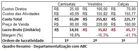 Custeio ABC - II