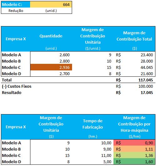 planilha de margem de contribuição com capacidade limitada