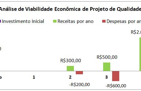 Análise de viabilidade econômica de projetos de qualidade