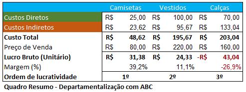 Custeio ABC - I