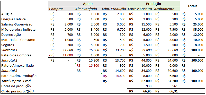 planilha de custeio ABC para download