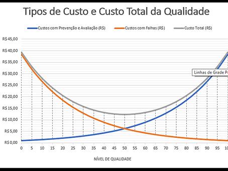 Os custos da qualidade
