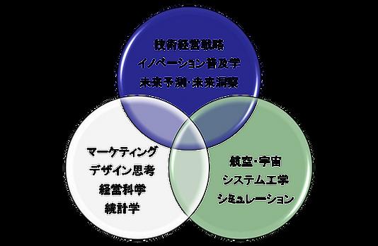 湊研究室_研究領域.png