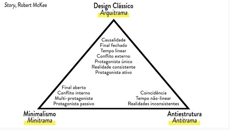 triangulo pontuando as diferenças entre os três tipos de tramas