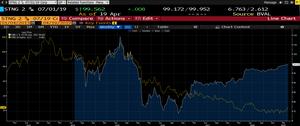 Oranžově (levá osa) cena akcií - Modrobíle (pravá osa) - cena k.dluhopisu.