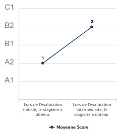 analyse progression stagiaires.png
