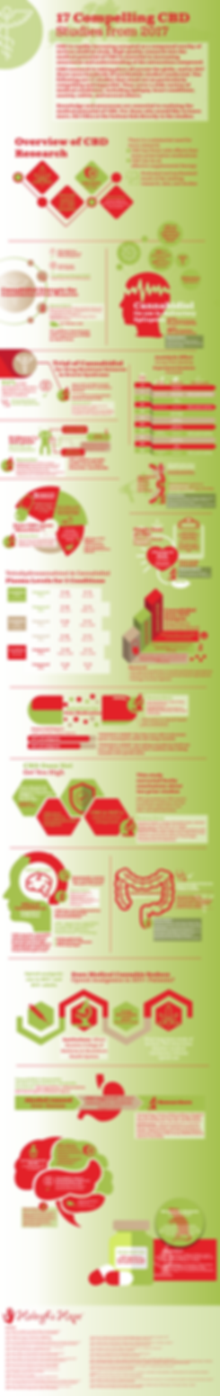 17-CBD-Infographic-Website-Image-768x486