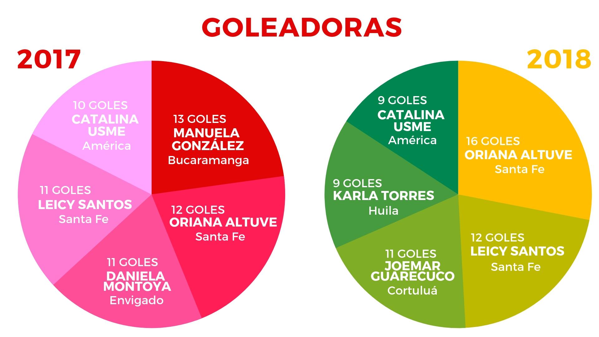 Goleadoras