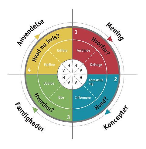 4MAT Procesmodellen