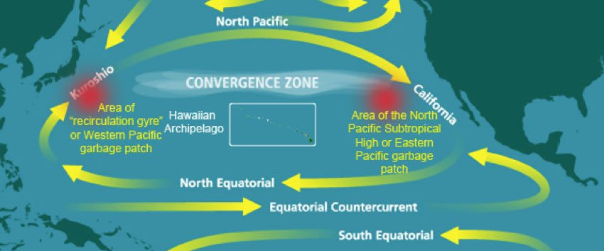 Currents of the Pacific Ocean