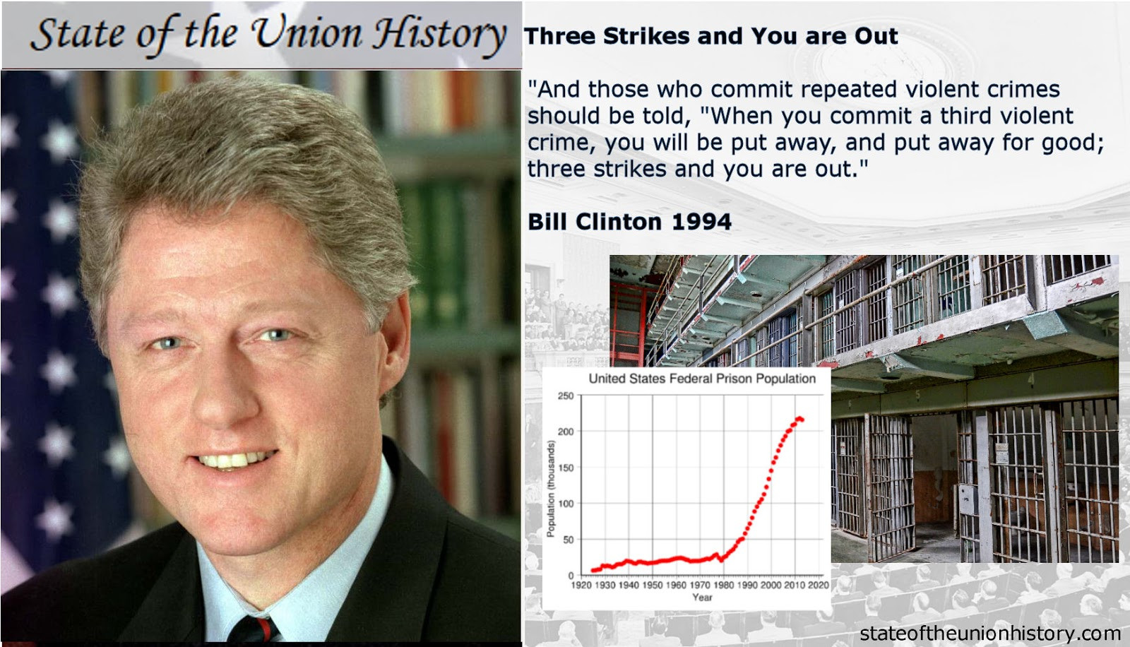 As president, Bill Clinton was an advocate for the Three Strikes Law