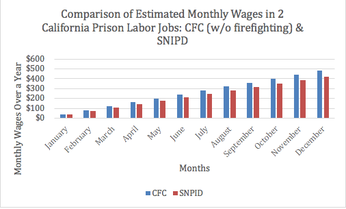 After Prison Labor work and pay outside of wildfire season