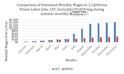 After Prison Labor work and pay during wildfire season
