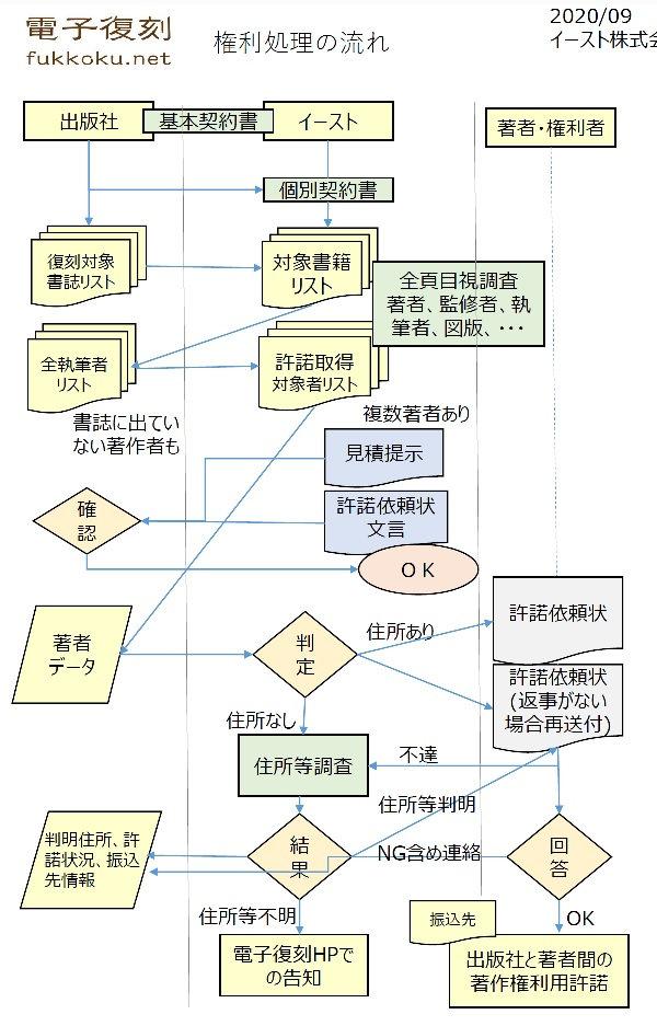 fukkoku権利処理.jpg