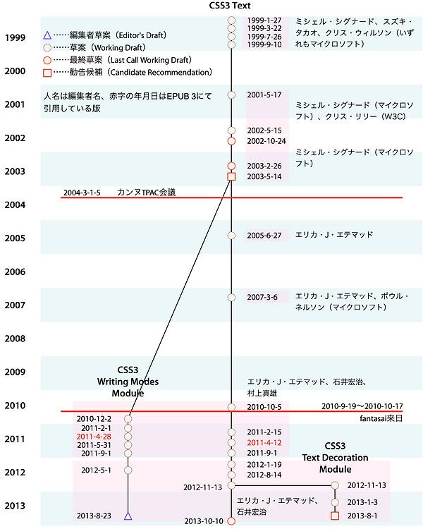 """[図2] """"CSS3 Text"""" の改訂とその分岐(1999年〜2013年)"""